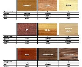 Holzarten Vergleich holzarten prehofer